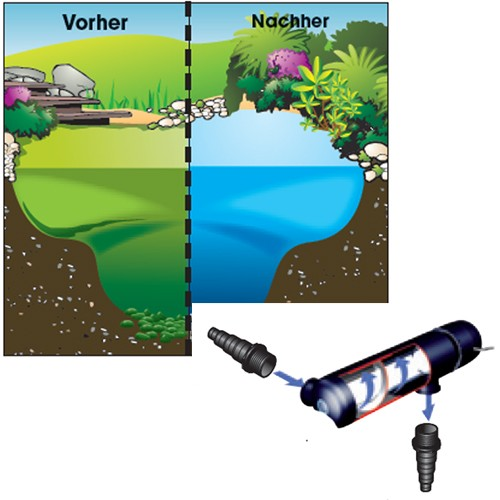 Alg Clear UVC 7000 - 9 Watt - Gartenteich - Teichklärer Algenklärer Lichtfilter Wasserklärer